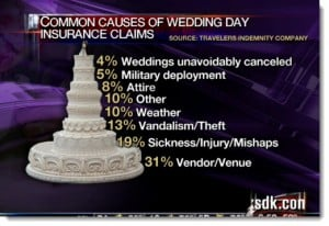 Floral Wedding Trends, Wedding Insurance Report 1